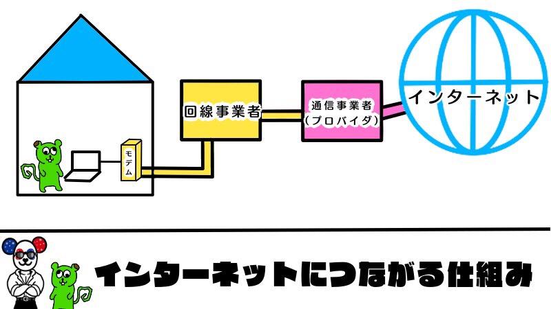 インターネットにつながる仕組みのイラスト