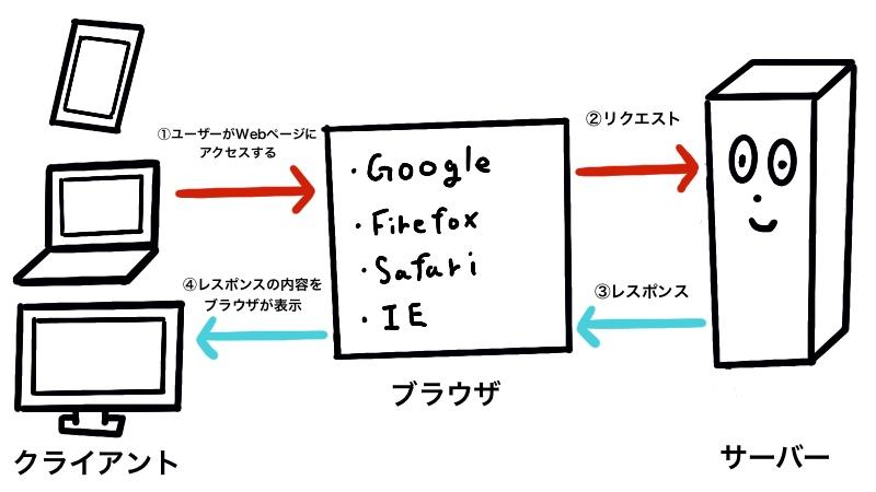 Webの仕組みの簡単説明